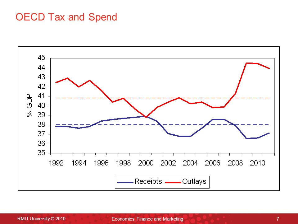 RMIT University © 2010 Economics, Finance and Marketing 7 OECD Tax and Spend