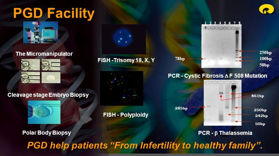 78bp 250bp 100bp 50bp 1 2 3 4 5 6 7 8 9 250bp 50bp 861bp 242bp 285bp PGD Facility The Micromanipulator Cleavage stage Embryo Biopsy Polar Body Biopsy