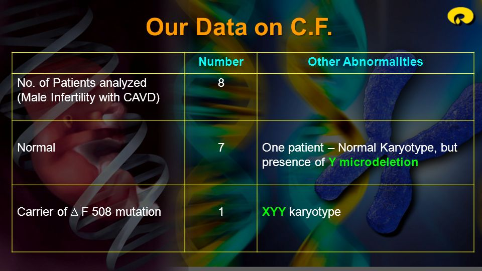Our Data on C.F. NumberOther Abnormalities No. of Patients analyzed (Male Infertility with CAVD) 8 Normal7One patient – Normal Karyotype, but presence