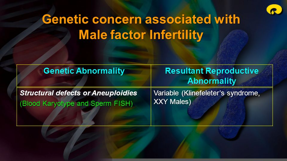 Genetic concern associated with Male factor Infertility Genetic Abnormality Resultant Reproductive Abnormality Structural defects or Aneuploidies (Blo