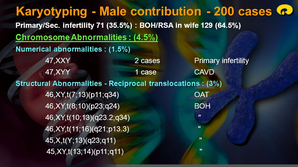 Karyotyping - Male contribution - 200 cases Primary/Sec. infertility 71 (35.5%) : BOH/RSA in wife 129 (64.5%) Chromosome Abnormalities : (4.5%) Numeri