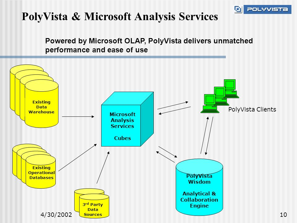 4/30/200210 PolyVista & Microsoft Analysis Services Powered by Microsoft OLAP, PolyVista delivers unmatched performance and ease of use Existing Data Warehouse Existing Operational Databases 3 rd Party Data Sources PolyVista Wisdom Analytical & Collaboration Engine Microsoft Analysis Services Cubes PolyVista Clients