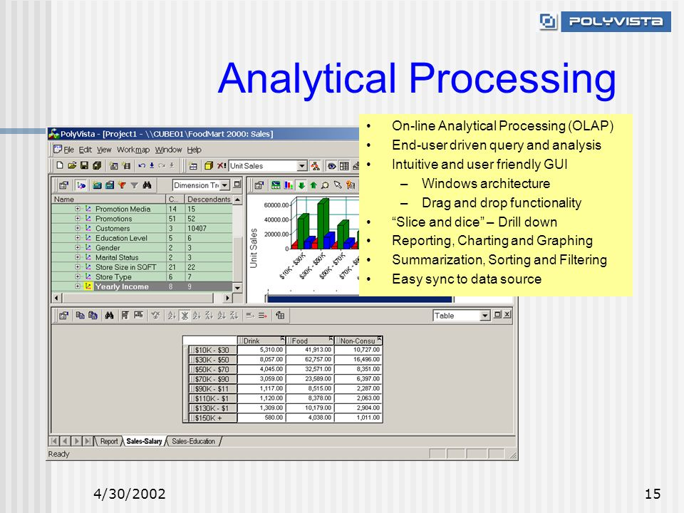 4/30/200215 On-line Analytical Processing (OLAP) End-user driven query and analysis Intuitive and user friendly GUI –Windows architecture –Drag and drop functionality Slice and dice – Drill down Reporting, Charting and Graphing Summarization, Sorting and Filtering Easy sync to data source Analytical Processing