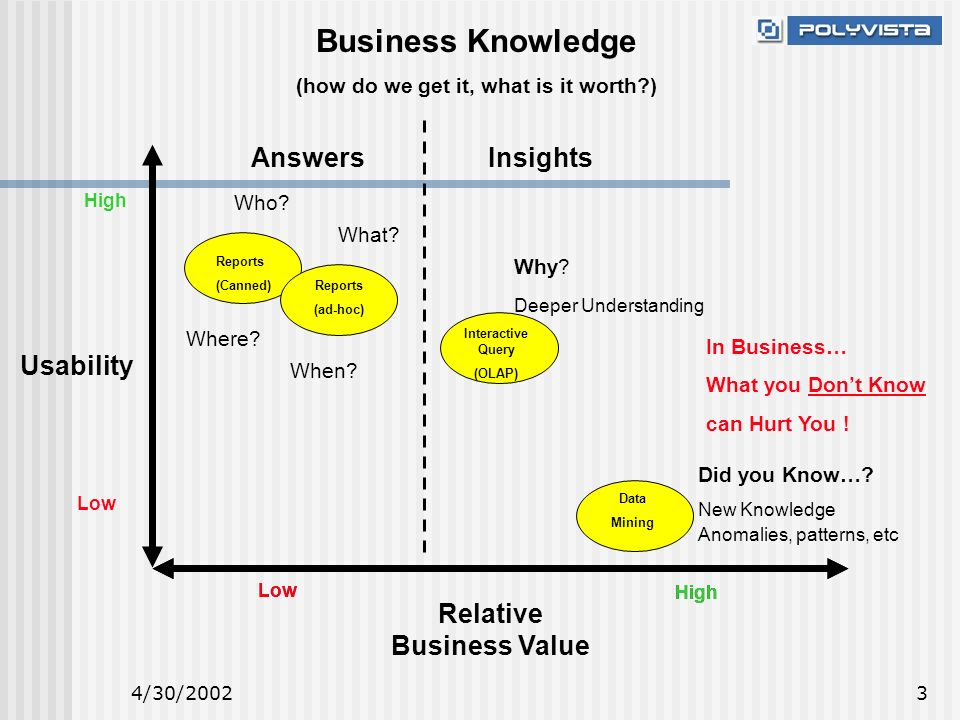 4/30/20023 Business Knowledge (how do we get it, what is it worth ) Low High Reports (Canned) Reports (ad-hoc) Data Mining Interactive Query (OLAP) Low High Relative Business Value Low High Usability Why.