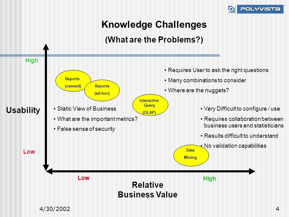 4/30/20024 Knowledge Challenges (What are the Problems ) Low High Reports (canned) Reports (ad-hoc) Data Mining Interactive Query (OLAP) Low High Relative Business Value Low High Usability Static View of Business What are the important metrics.