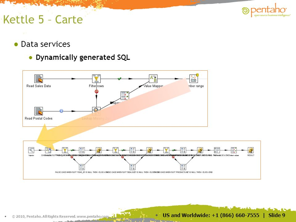 © 2010, Pentaho. All Rights Reserved. www.pentaho.com. US and Worldwide: +1 (866) 660-7555 | Slide 9 Kettle 5 – Carte Data services Dynamically genera
