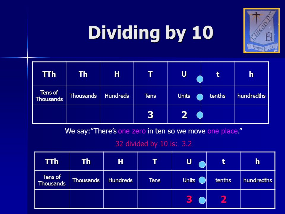 Dividing by 10 TThThHTUth Tens of Thousands ThousandsHundredsTensUnitstenthshundredths 32 We say:Theres one zero in ten so we move one place. 32 divid