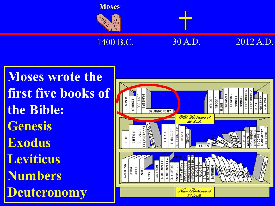 30 A.D.2012 A.D. 1400 B.C. Moses Moses wrote the first five books of the Bible: Genesis Exodus Leviticus Numbers Deuteronomy