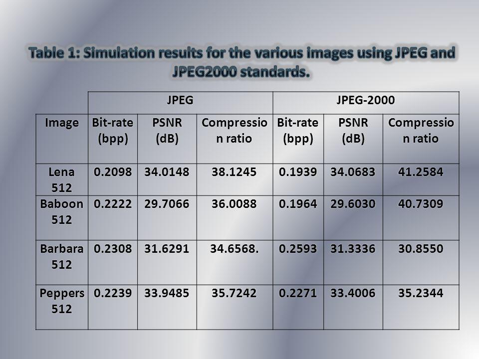 JPEGJPEG-2000Image Bit-rate (bpp) PSNR (dB) Compressio n ratio Bit-rate (bpp) PSNR (dB) Compressio n ratio Lena5120.209834.014838.12450.193934.068341.
