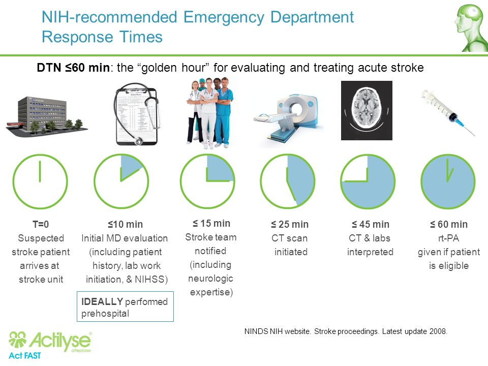 NIH-recommended Emergency Department Response Times NINDS NIH website. Stroke proceedings. Latest update 2008. DTN 60 min: the golden hour for evaluat