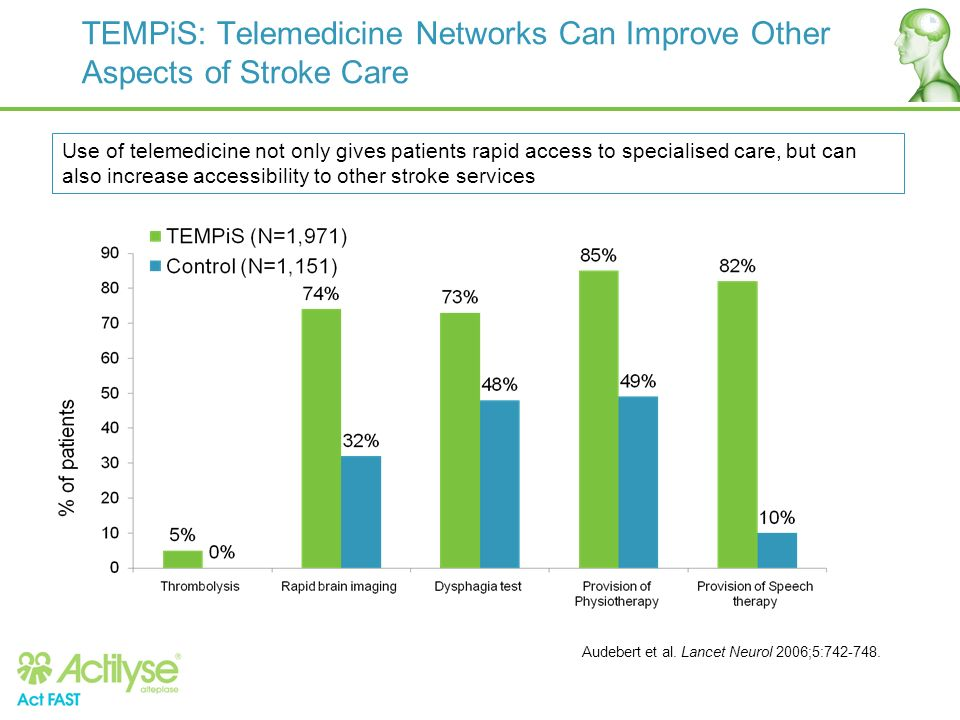 TEMPiS: Telemedicine Networks Can Improve Other Aspects of Stroke Care Audebert et al. Lancet Neurol 2006;5:742-748. Use of telemedicine not only give