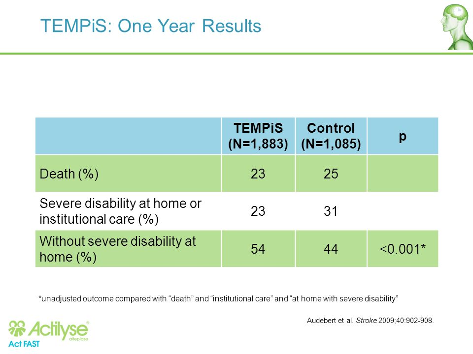 TEMPiS: One Year Results TEMPiS (N=1,883) Control (N=1,085) p Death (%)2325 Severe disability at home or institutional care (%) 2331 Without severe di