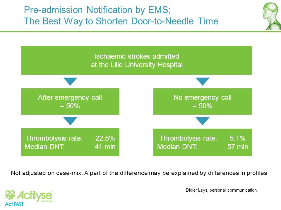 Pre-admission Notification by EMS: The Best Way to Shorten Door-to-Needle Time Didier Leys, personal communication. Ischaemic strokes admitted at the