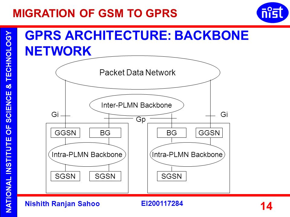 NATIONAL INSTITUTE OF SCIENCE & TECHNOLOGY Nishith Ranjan Sahoo EI200117284 14 GPRS ARCHITECTURE: BACKBONE NETWORK Inter-PLMN Backbone Packet Data Net