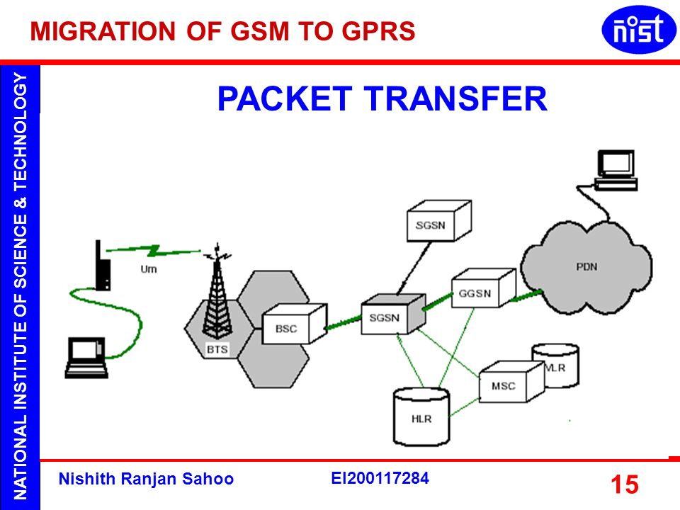 NATIONAL INSTITUTE OF SCIENCE & TECHNOLOGY Nishith Ranjan Sahoo EI200117284 15 PACKET TRANSFER MIGRATION OF GSM TO GPRS