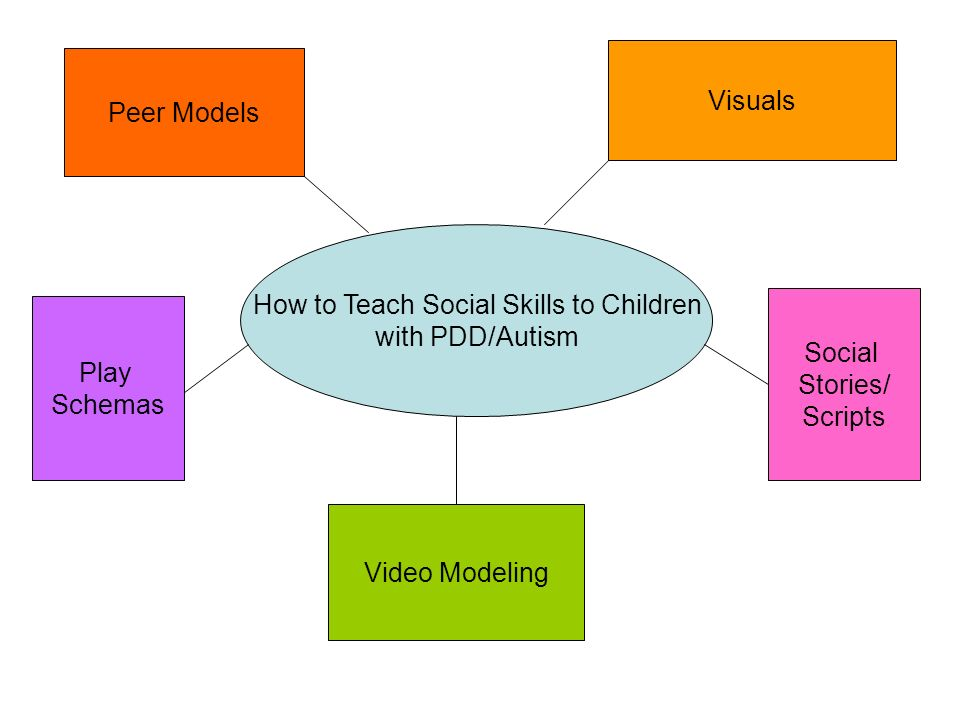 Resources for Videos www.tdsocialskills.com – Fitting In and Having Fun.