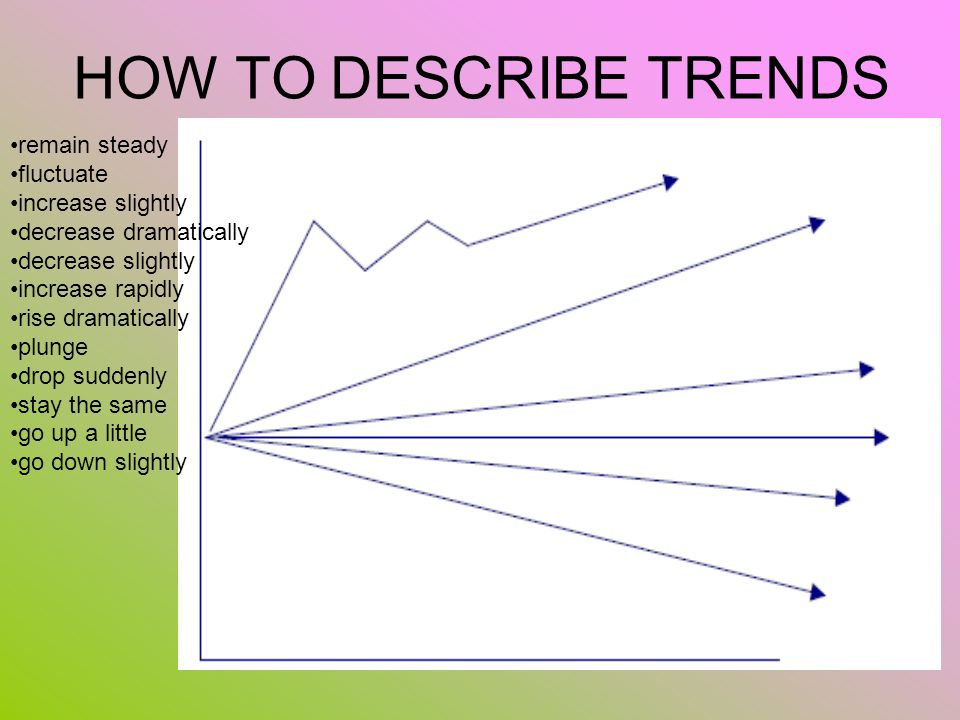 HOW TO DESCRIBE TRENDS remain steady fluctuate increase slightly decrease dramatically decrease slightly increase rapidly rise dramatically plunge dro