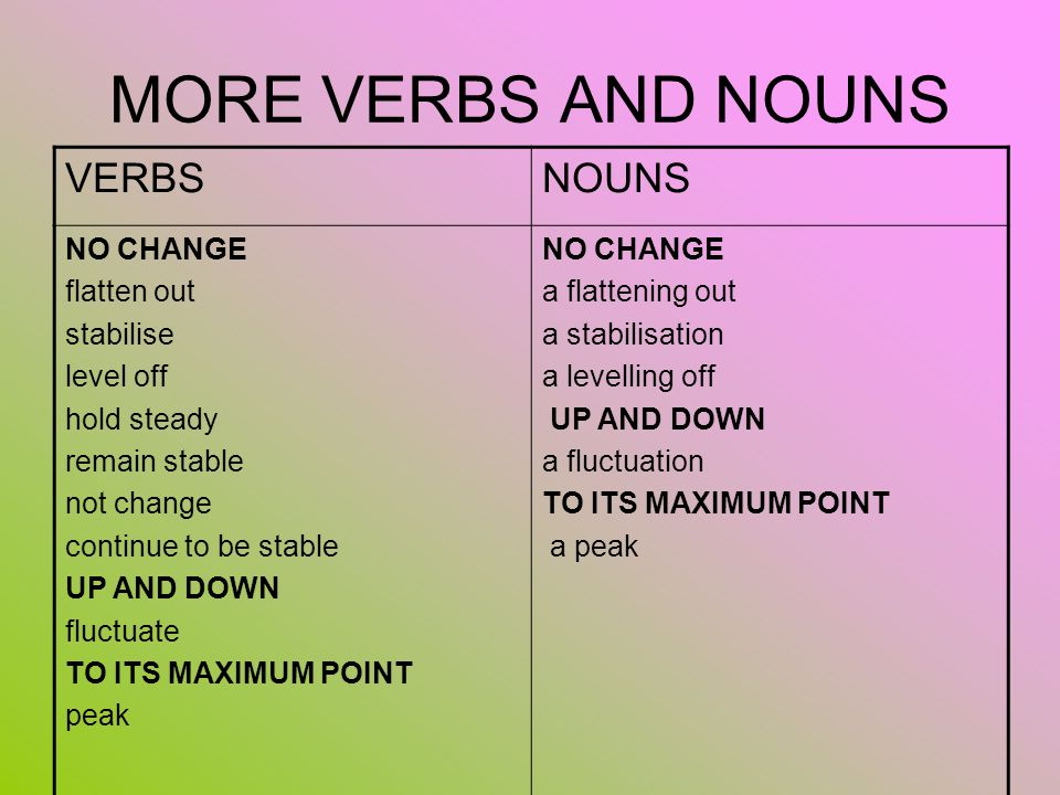 MORE VERBS AND NOUNS VERBSNOUNS NO CHANGE flatten out stabilise level off hold steady remain stable not change continue to be stable UP AND DOWN fluct