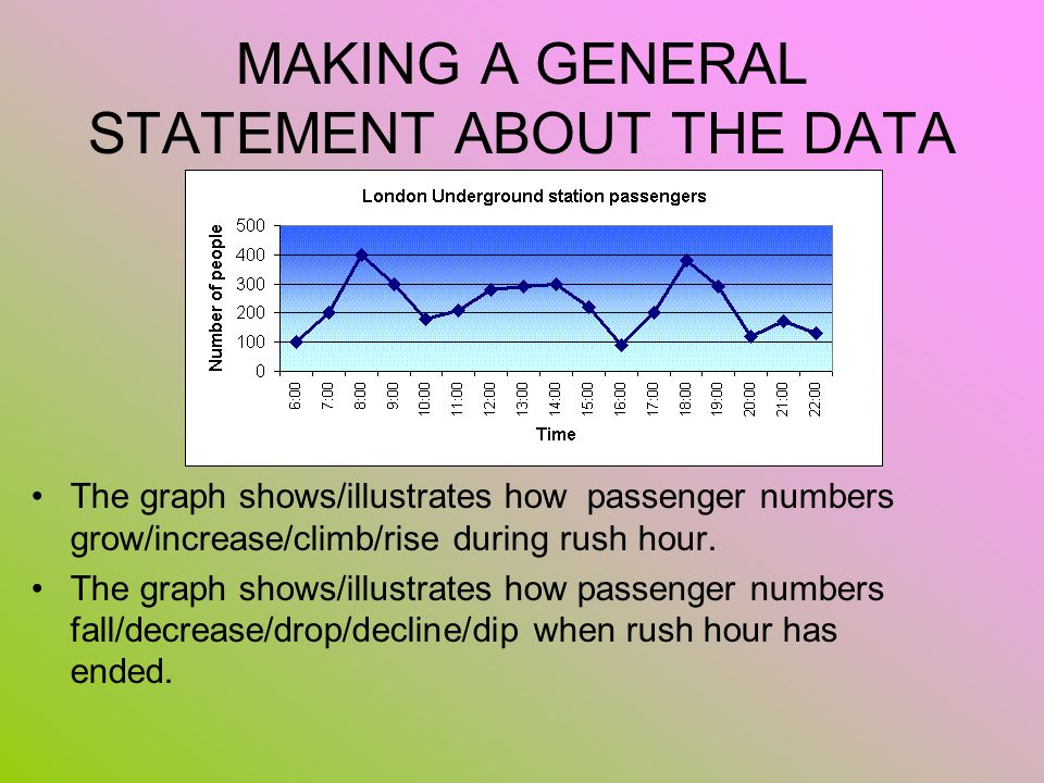 MAKING A GENERAL STATEMENT ABOUT THE DATA The graph shows/illustrates how passenger numbers grow/increase/climb/rise during rush hour. The graph shows