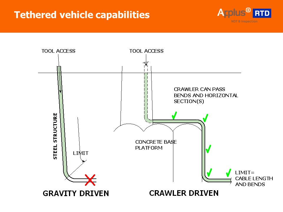 | 6 Tethered vehicle capabilities