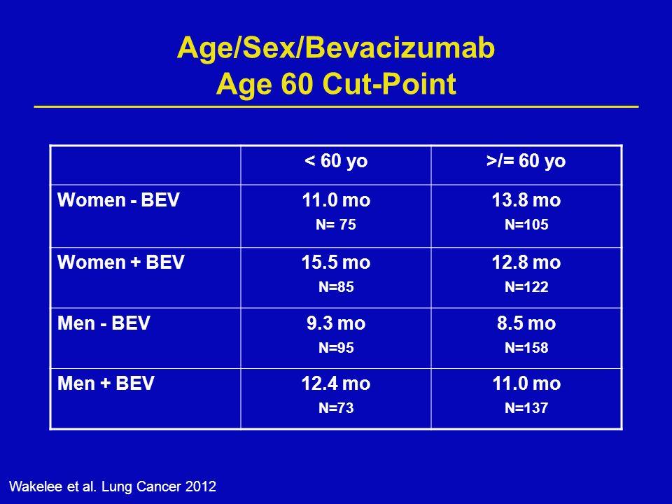 Age/Sex/Bevacizumab Age 60 Cut-Point < 60 yo>/= 60 yo Women - BEV11.0 mo N= 75 13.8 mo N=105 Women + BEV15.5 mo N=85 12.8 mo N=122 Men - BEV9.3 mo N=95 8.5 mo N=158 Men + BEV12.4 mo N=73 11.0 mo N=137 Wakelee et al.