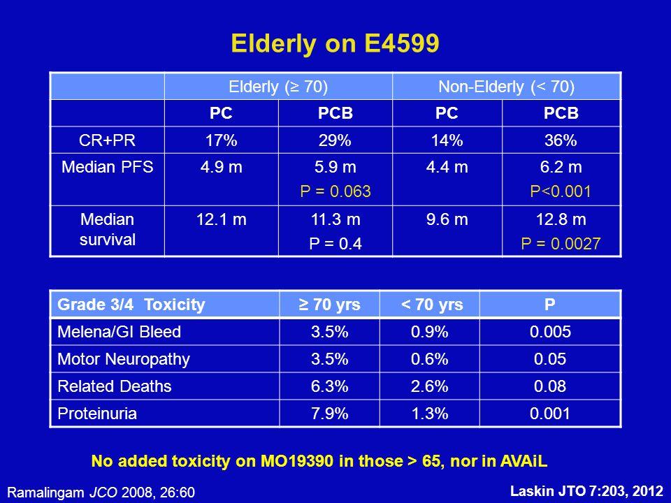 Elderly on E4599 Elderly ( 70)Non-Elderly (< 70) PCPCBPCPCB CR+PR17%29%14%36% Median PFS4.9 m5.9 m P = 0.063 4.4 m6.2 m P<0.001 Median survival 12.1 m11.3 m P = 0.4 9.6 m12.8 m P = 0.0027 Ramalingam JCO 2008, 26:60 Grade 3/4 Toxicity 70 yrs < 70 yrsP Melena/GI Bleed3.5%0.9%0.005 Motor Neuropathy3.5%0.6%0.05 Related Deaths6.3%2.6%0.08 Proteinuria7.9%1.3%0.001 No added toxicity on MO19390 in those > 65, nor in AVAiL Laskin JTO 7:203, 2012
