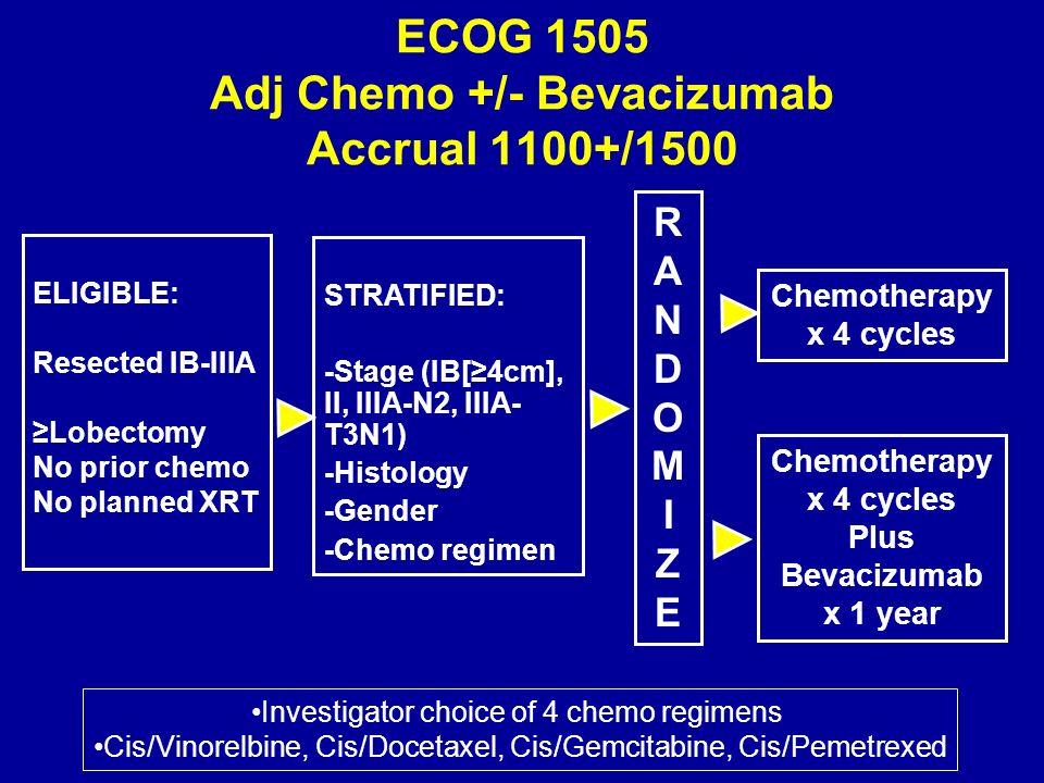 ECOG 1505 Adj Chemo +/- Bevacizumab Accrual 1100+/1500 RANDOMIZERANDOMIZE STRATIFIED: -Stage (IB[4cm], II, IIIA-N2, IIIA- T3N1) -Histology -Gender -Chemo regimen Chemotherapy x 4 cycles ELIGIBLE: Resected IB-IIIA Lobectomy No prior chemo No planned XRT Chemotherapy x 4 cycles Plus Bevacizumab x 1 year Investigator choice of 4 chemo regimens Cis/Vinorelbine, Cis/Docetaxel, Cis/Gemcitabine, Cis/Pemetrexed