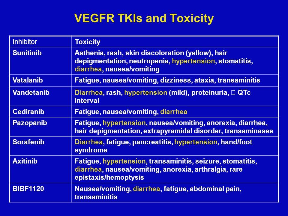VEGFR TKIs and Toxicity InhibitorToxicity SunitinibAsthenia, rash, skin discoloration (yellow), hair depigmentation, neutropenia, hypertension, stomatitis, diarrhea, nausea/vomiting VatalanibFatigue, nausea/vomiting, dizziness, ataxia, transaminitis VandetanibDiarrhea, rash, hypertension (mild), proteinuria, QTc interval CediranibFatigue, nausea/vomiting, diarrhea PazopanibFatigue, hypertension, nausea/vomiting, anorexia, diarrhea, hair depigmentation, extrapyramidal disorder, transaminases SorafenibDiarrhea, fatigue, pancreatitis, hypertension, hand/foot syndrome AxitinibFatigue, hypertension, transaminitis, seizure, stomatitis, diarrhea, nausea/vomiting, anorexia, arthralgia, rare epistaxis/hemoptysis BIBF1120Nausea/vomiting, diarrhea, fatigue, abdominal pain, transaminitis