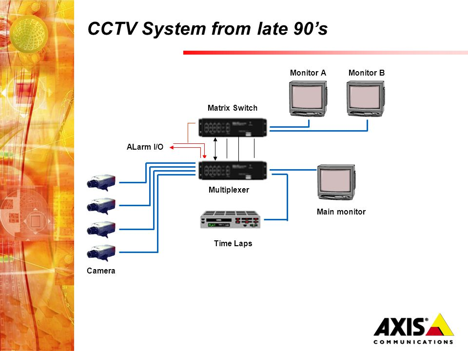 Multiplexer ALarm I/O Main monitor Camera Matrix Switch Monitor AMonitor B CCTV System from late 90s Time Laps