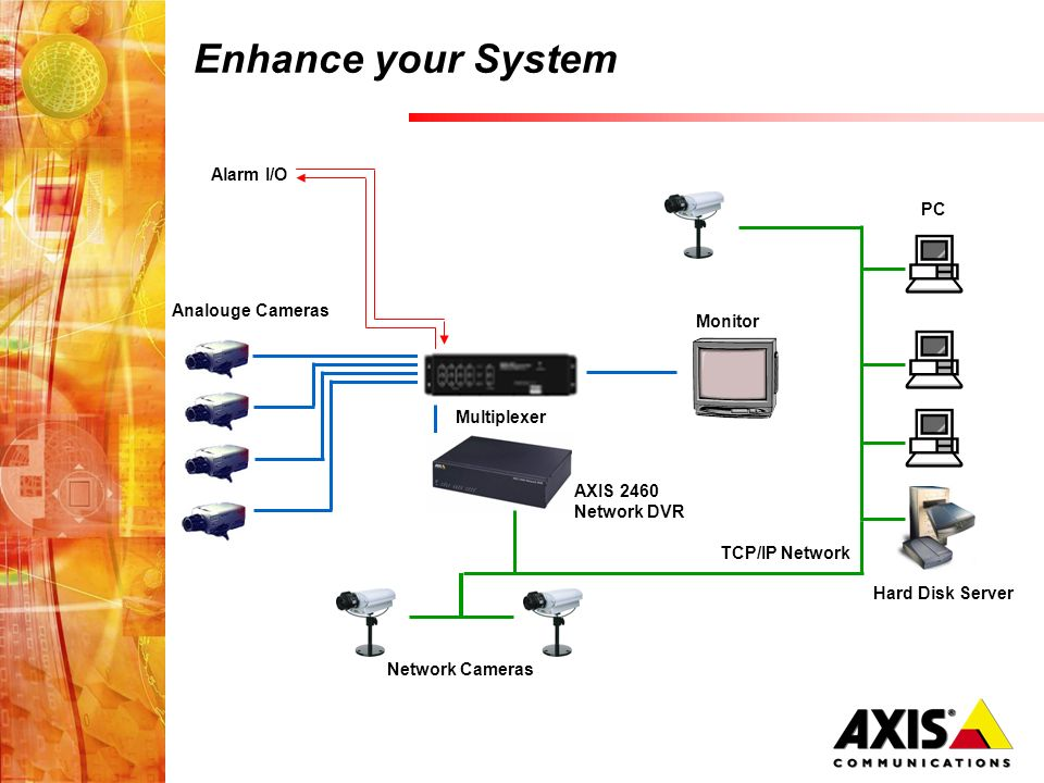 Multiplexer Alarm I/O Network Cameras Hard Disk Server TCP/IP Network Enhance your System Analouge Cameras PC Monitor AXIS 2460 Network DVR