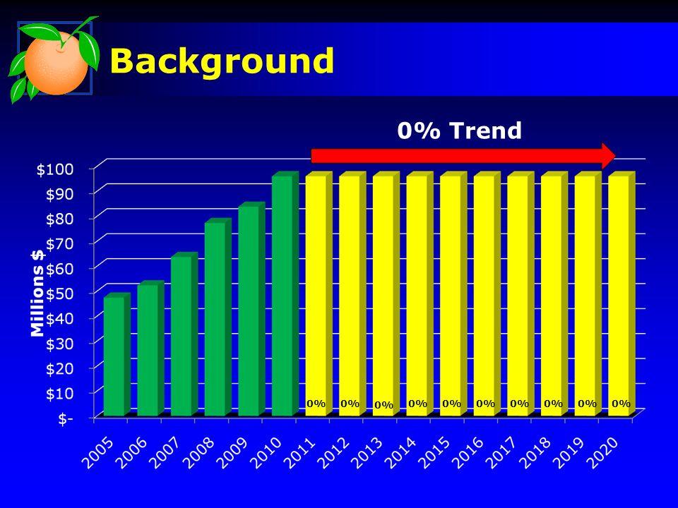 Background FY2010 Health Plan Budget $96 Million