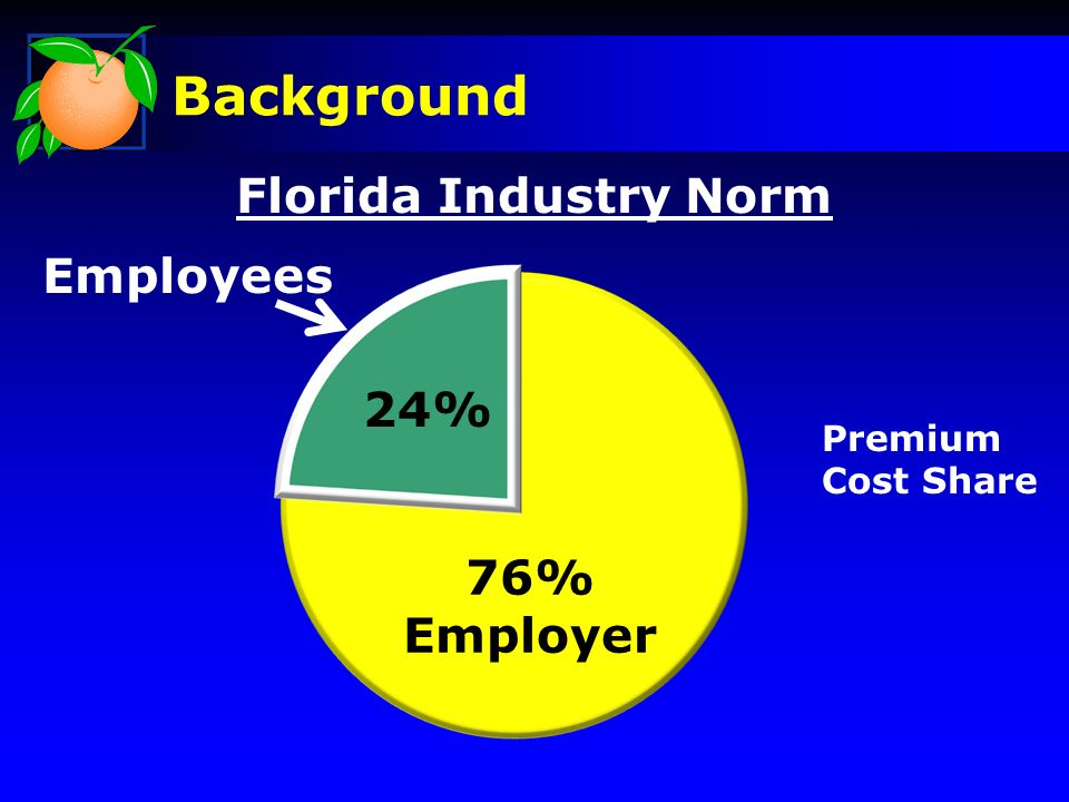 Background Florida Industry Norm 76% Employer 24% Employees Premium Cost Share