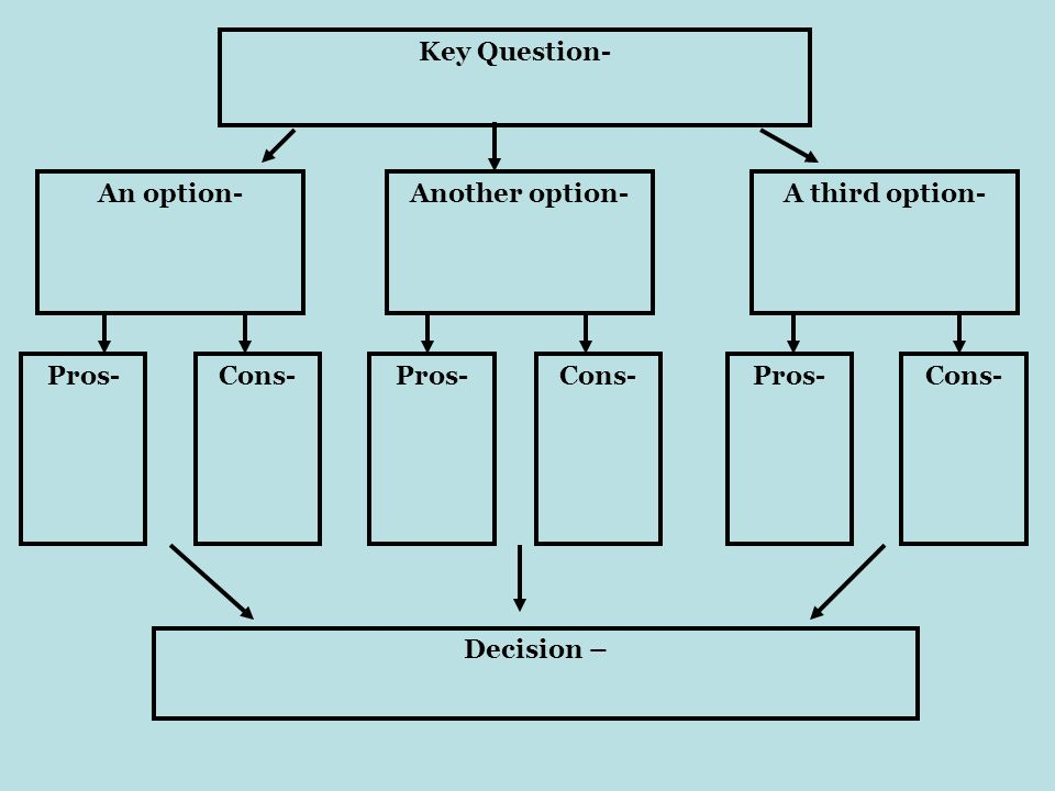 Key Question- An option-Another option-A third option- Pros-Cons-Pros-Cons-Pros-Cons- Decision –