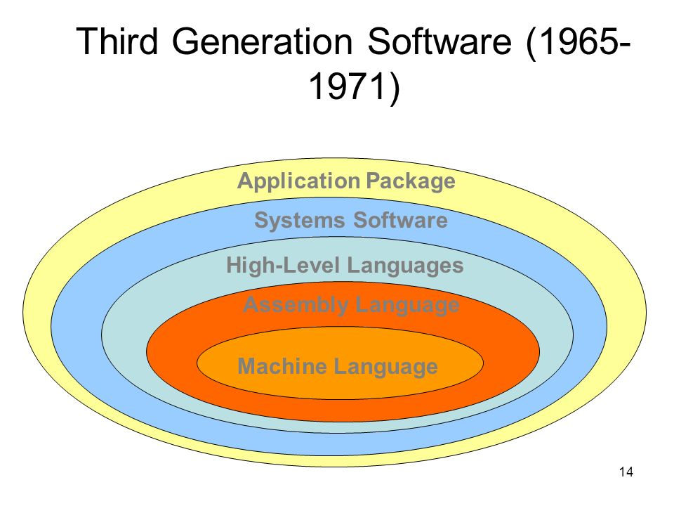 14 16 Application Package Systems Software High-Level Languages Assembly Language Machine Language Third Generation Software (1965- 1971)