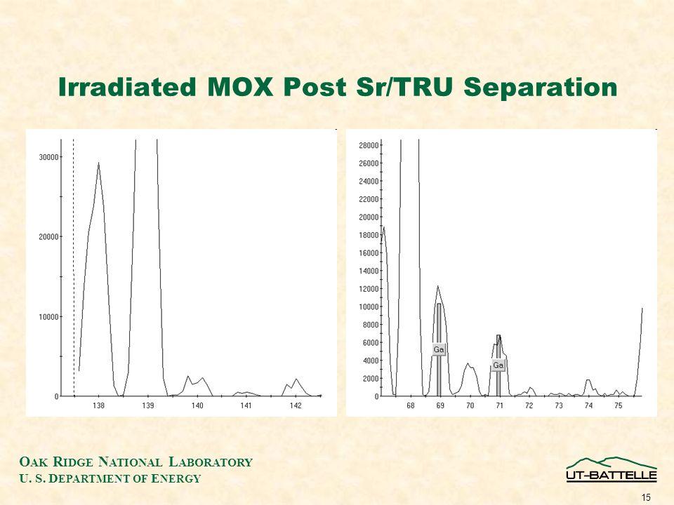 O AK R IDGE N ATIONAL L ABORATORY U. S. D EPARTMENT OF E NERGY 15 Irradiated MOX Post Sr/TRU Separation