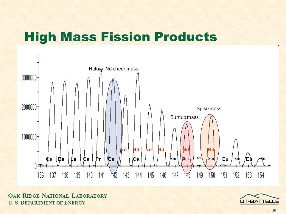 O AK R IDGE N ATIONAL L ABORATORY U. S. D EPARTMENT OF E NERGY 19 High Mass Fission Products Nd CsBaLaCePrCe Sm Eu Sm Eu Sm Natural Nd check mass Spik