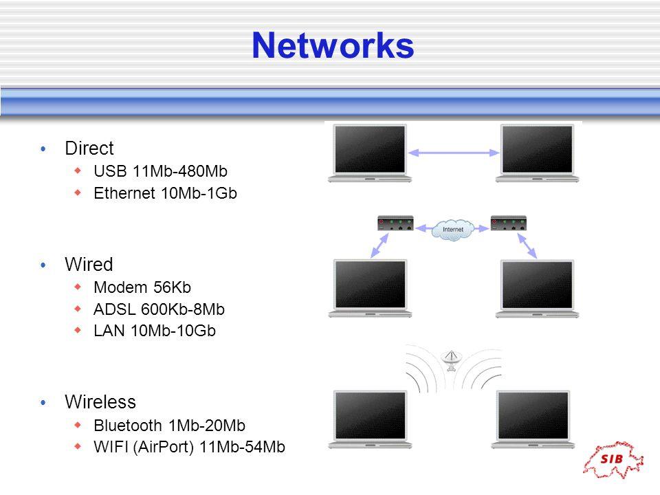 Networks Direct USB 11Mb-480Mb Ethernet 10Mb-1Gb Wired Modem 56Kb ADSL 600Kb-8Mb LAN 10Mb-10Gb Wireless Bluetooth 1Mb-20Mb WIFI (AirPort) 11Mb-54Mb