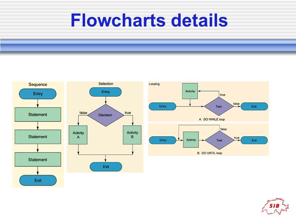 Flowcharts details