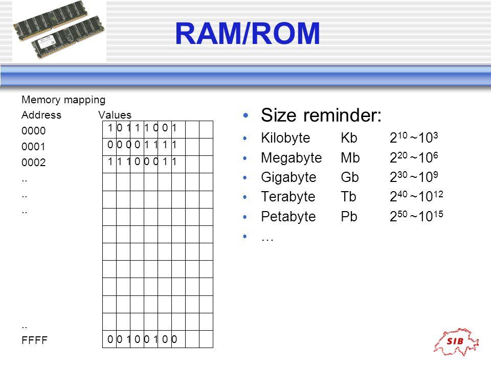 RAM/ROM Memory mapping Address Values 0000 0001 0002.. FFFF Size reminder: Kilobyte Kb 2 10 ~10 3 Megabyte Mb 2 20 ~10 6 Gigabyte Gb 2 30 ~10 9 Teraby