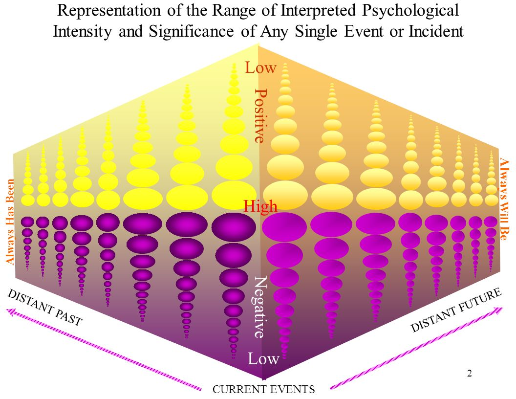 2 Representation of the Range of Interpreted Psychological Intensity and Significance of Any Single Event or Incident CURRENT EVENTS DISTANT PAST DISTANT FUTURE High Low Always Has Been Always Will Be Positive Negative