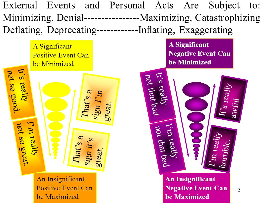 3 External Events and Personal Acts Are Subject to: Minimizing, Denial Maximizing, Catastrophizing Deflating, Deprecating Inflating, Exaggerating A Significant Positive Event Can be Minimized An Insignificant Positive Event Can be Maximized An Insignificant Negative Event Can be Maximized A Significant Negative Event Can be Minimized Im really not so great.