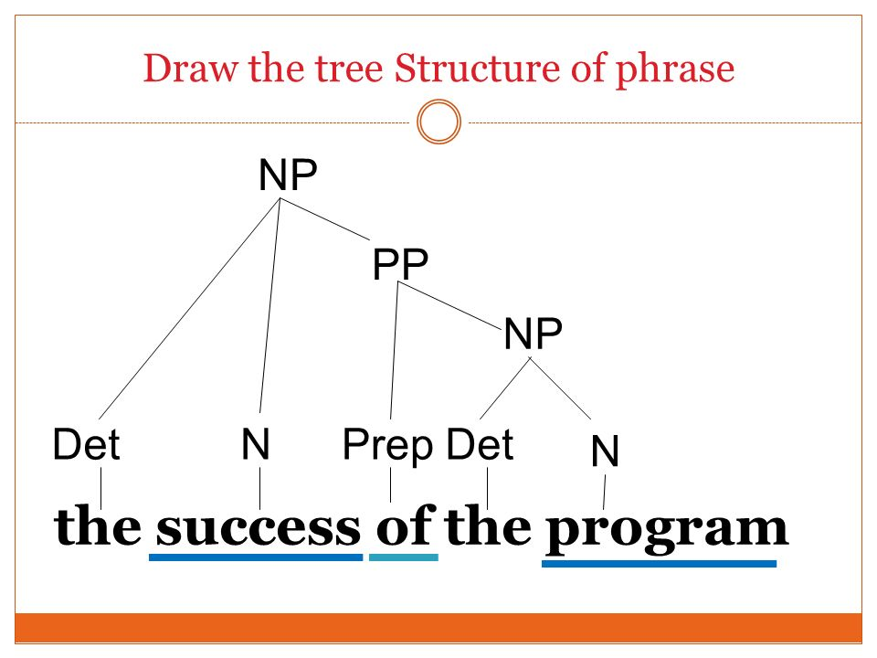 Draw the tree Structure of phrase the success of the program N NP Prep N Det PP