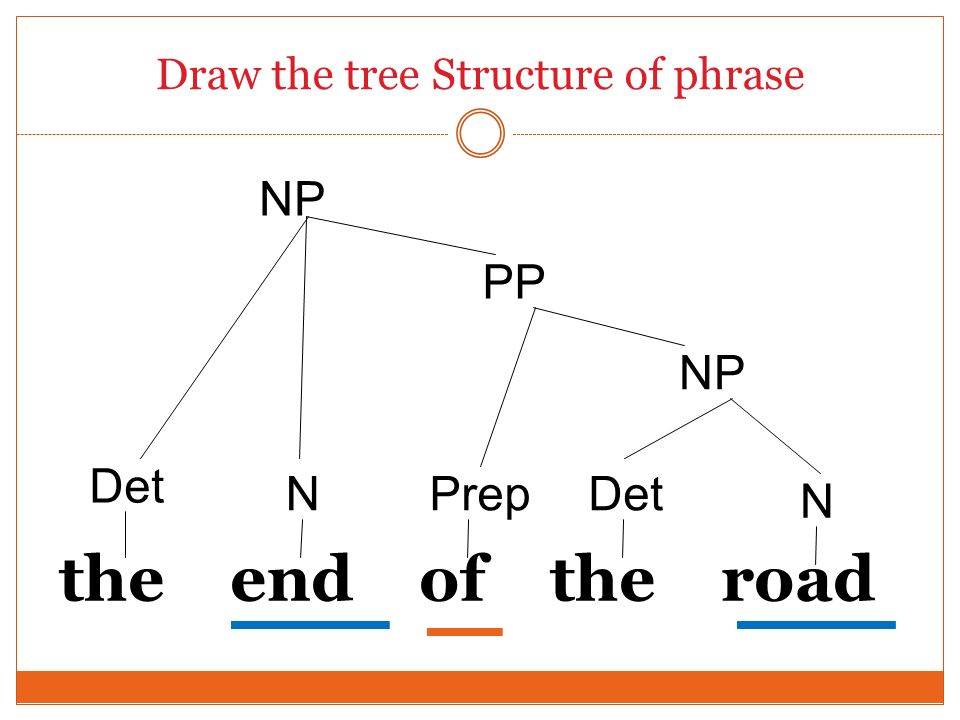 Draw the tree Structure of phrase the end of the road Det NP Det N PrepN PP