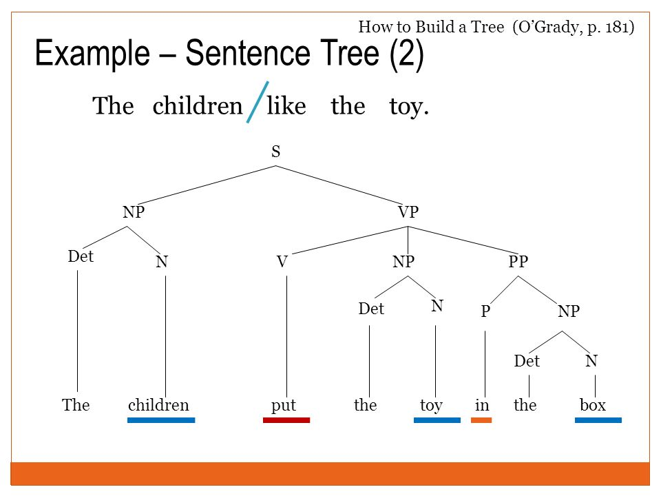 Example – Sentence Tree (2) The children like the toy. VPP in NPP the DetN boxThe N put S NPVP Det children NP the Det N toy How to Build a Tree (OGra