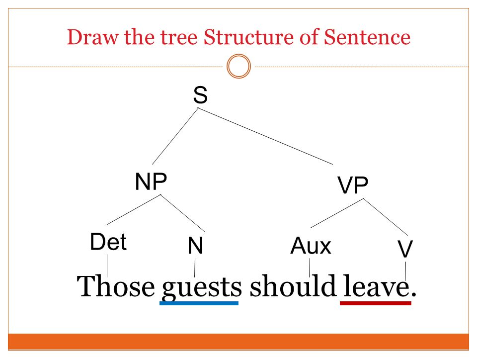Draw the tree Structure of Sentence Those guests should leave. Det S VP Aux V N NP