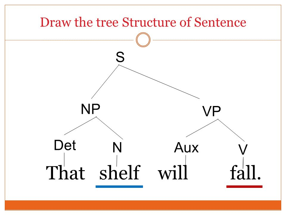 Draw the tree Structure of Sentence That shelf will fall. Det S VP Aux V N NP