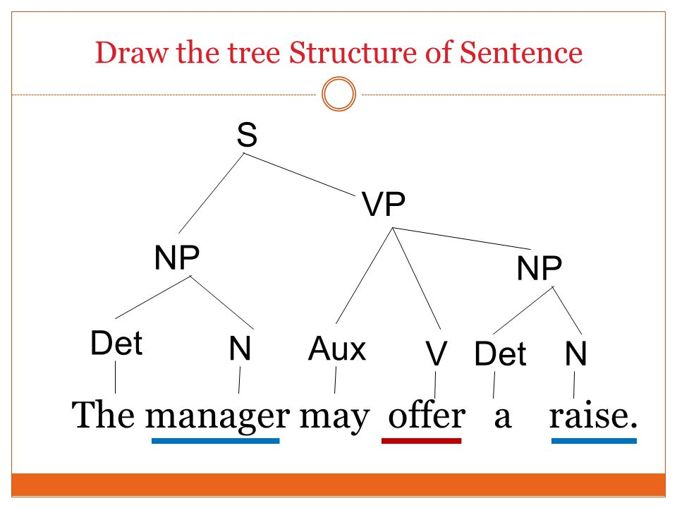 Draw the tree Structure of Sentence The manager may offer a raise. Det S VP Aux V N NP DetN NP