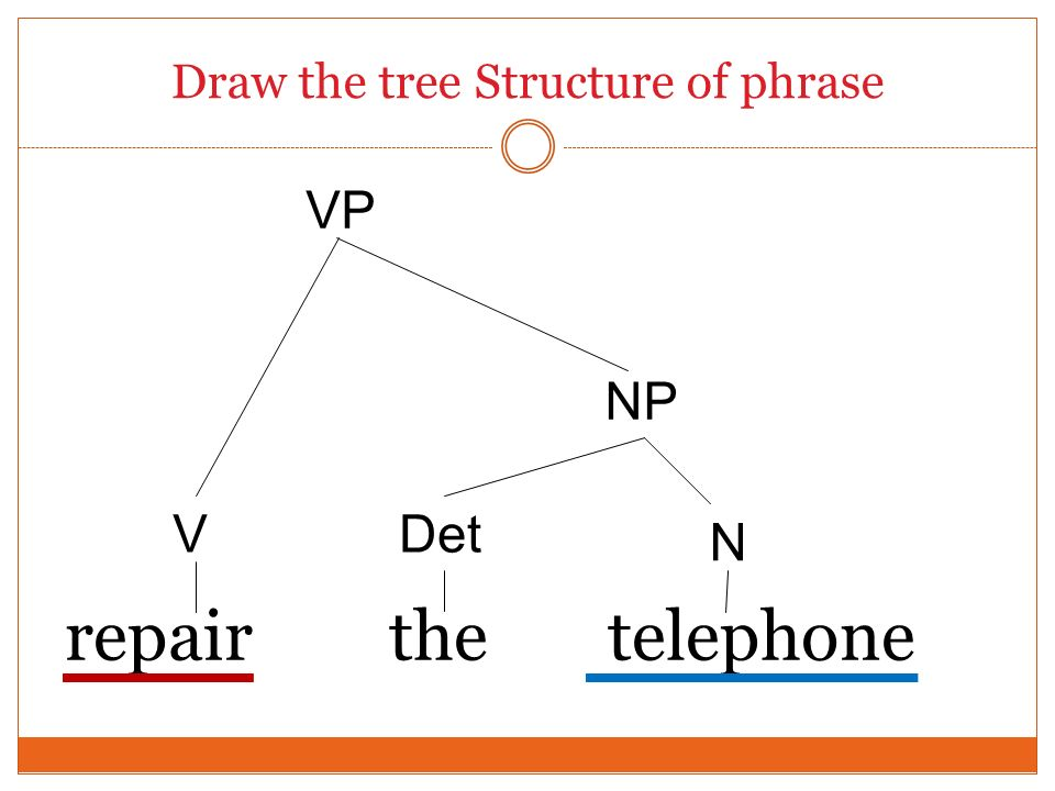 Draw the tree Structure of phrase repair the telephone V VP NP Det N