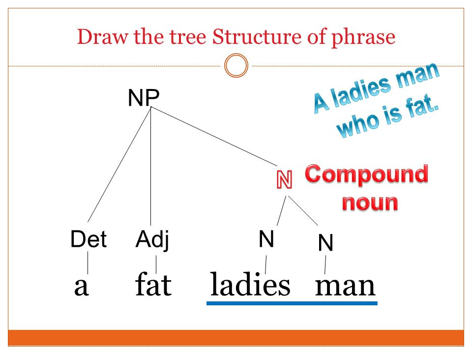 Draw the tree Structure of phrase a fat ladies man Det NP Adj N N