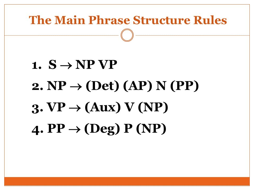 The Main Phrase Structure Rules 1. S NP VP 2. NP (Det) (AP) N (PP) 3. VP (Aux) V (NP) 4. PP (Deg) P (NP)